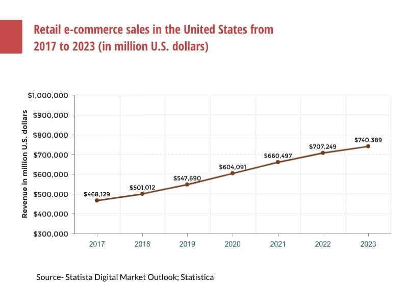 Stat on ecommerce retail