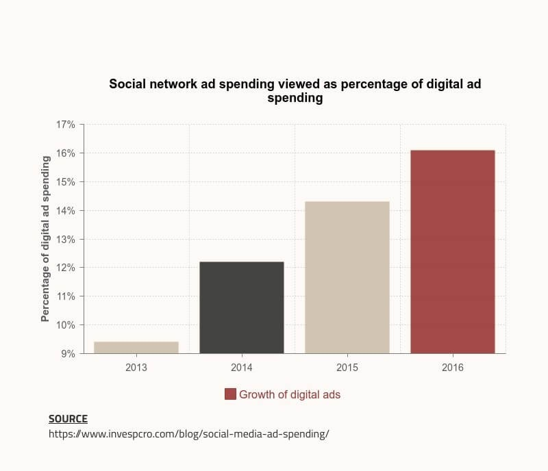 Stat on social media ad spending for PPC strategy success