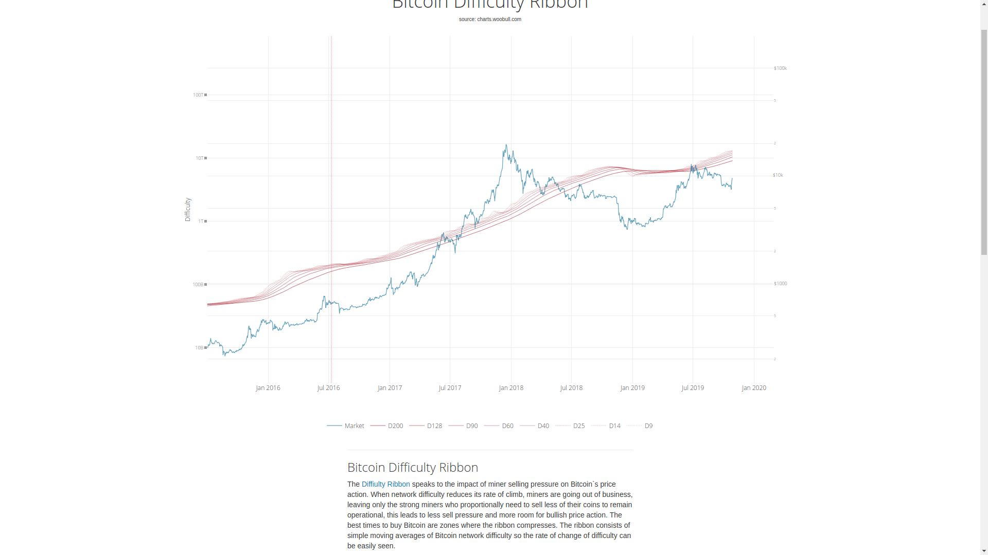 Обзор рынка криптовалют 29 октября 2019