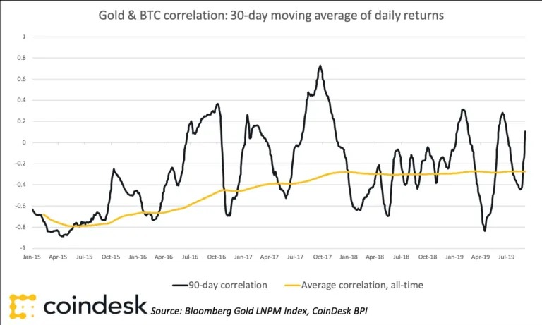 """Is bitcoin really an """"uncorrelated safe haven""""?"""