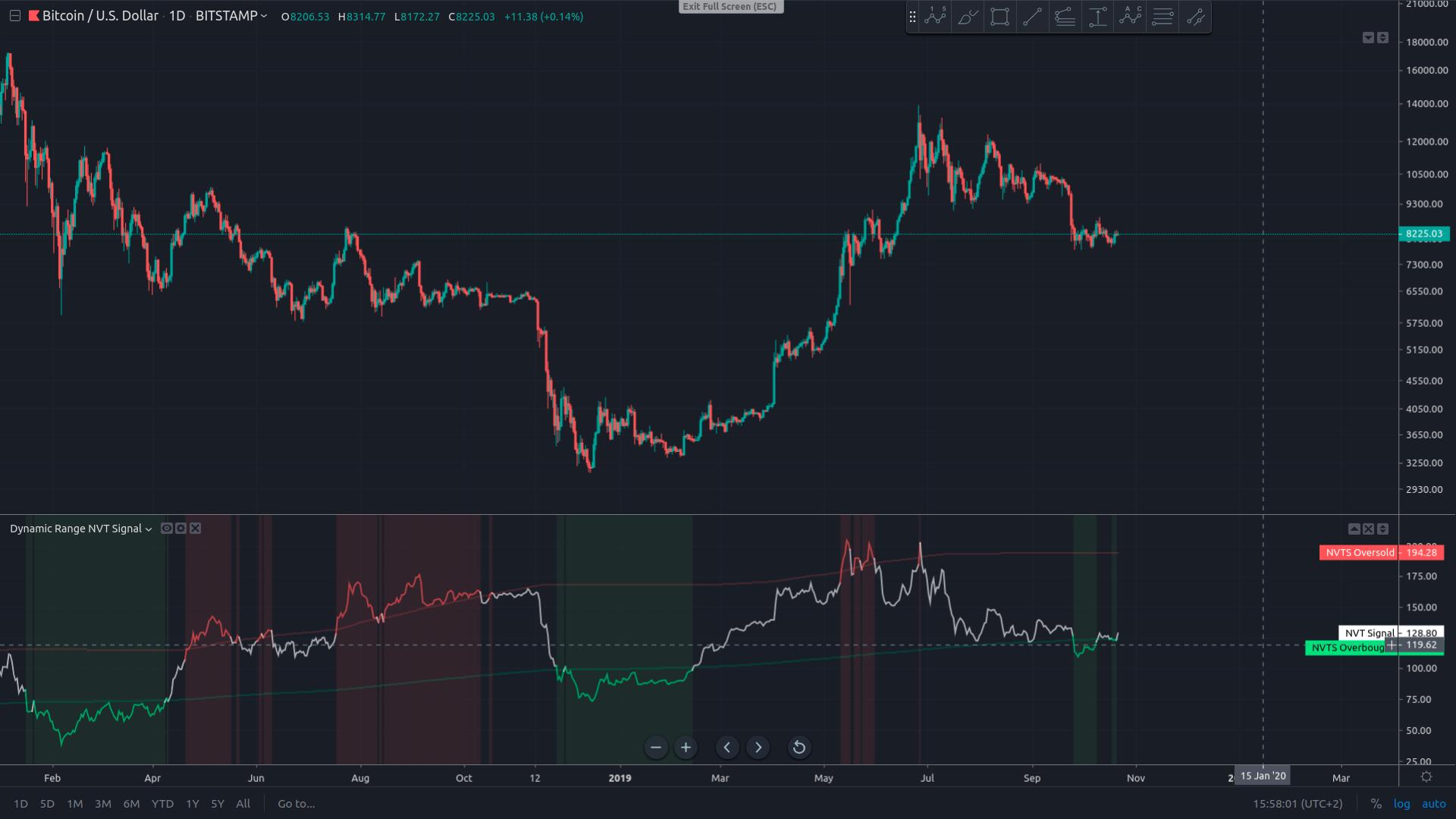 Обзор рынка криптовалют 22 октября 2019