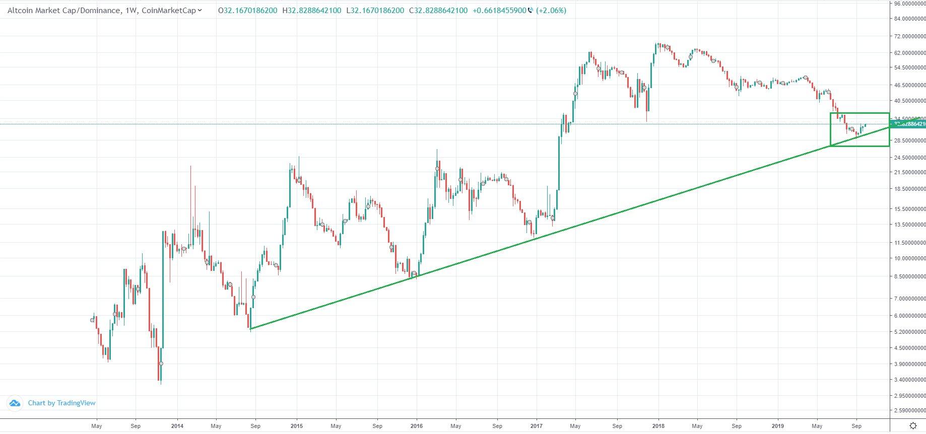 Обзор рынка криптовалют 8 октября 2019