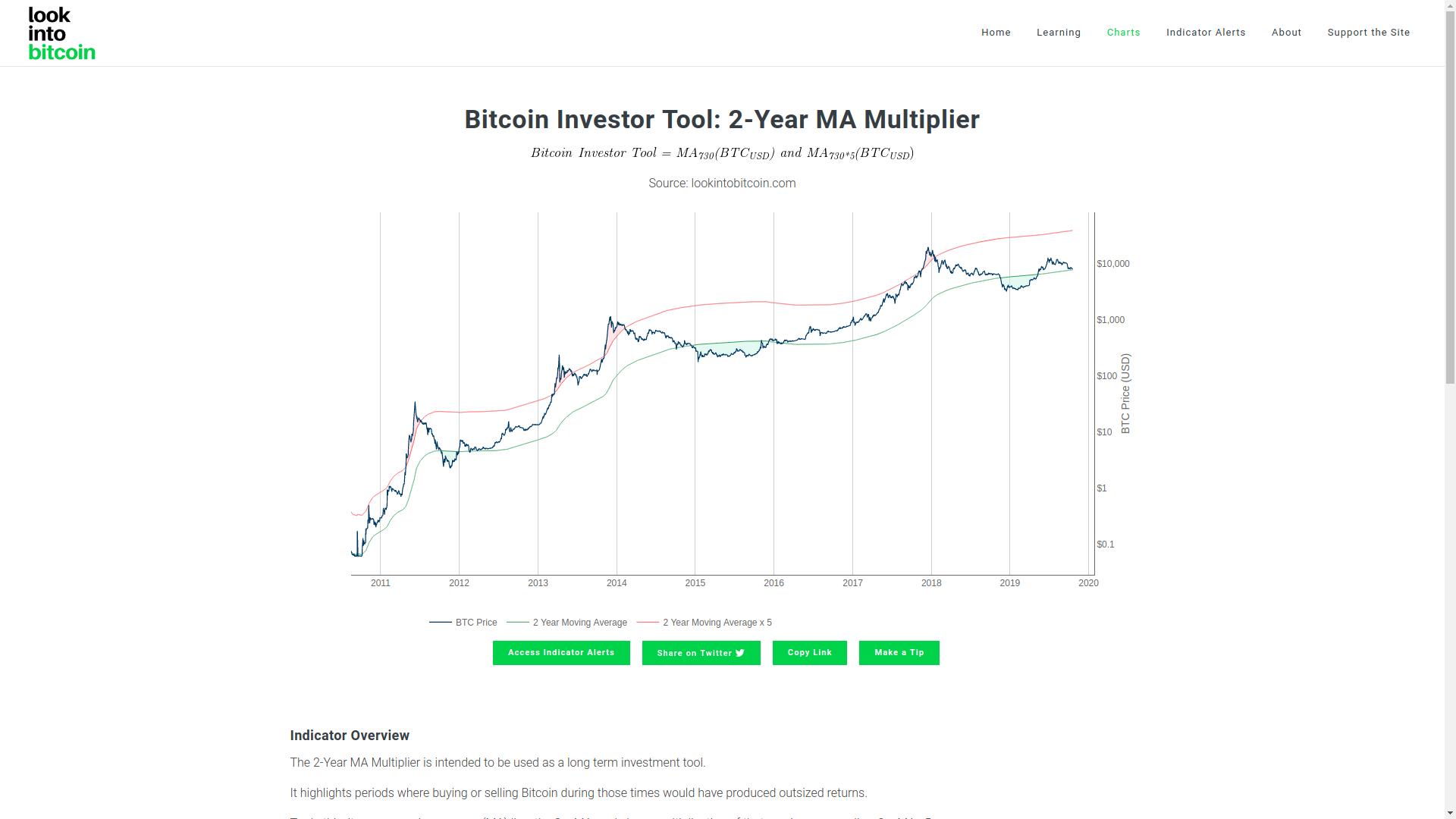 Прогноз биткоина 20 октября 2019. Купить или не купить криптовалюту?